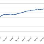 Iowa Wine Production Flattens in 2012
