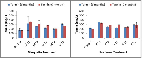 Figure 1.  Tannins in young wines (6 months old) and aged wines (9 months old) treated with enological tannins. Values reported as mean concentration (mg/L) of each compound (n=2).