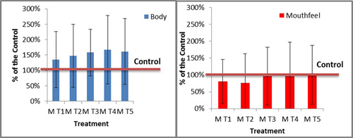 Figure 3. The effect of enological tannin additions on sensory perception of body (thin to full) and mouthfeel (harsh to soft) of wine made from Marquette grapes. The treated wines were both fuller and harsher compared to the control.  In an informal survey, treatment four was the preferred treatment.